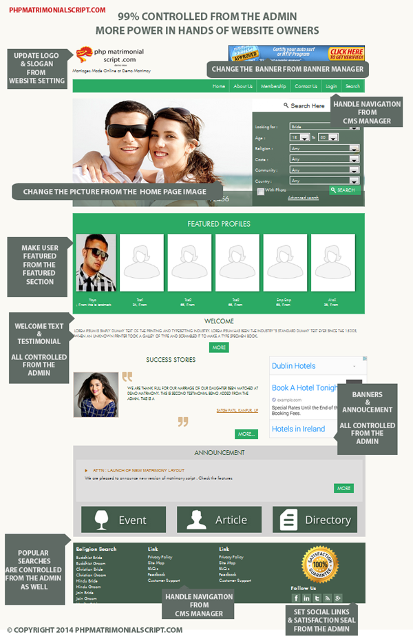 Infographic :  More control for matrimonial website owners
